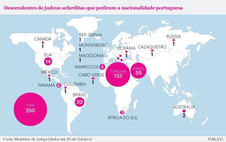 Portuguese Citizenship Sephardic